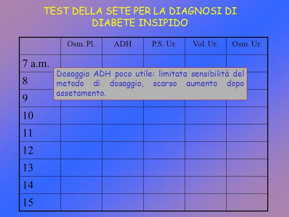 TEST DELLA SETE PER LA DIAGNOSI DI DIABETE INSIPIDO