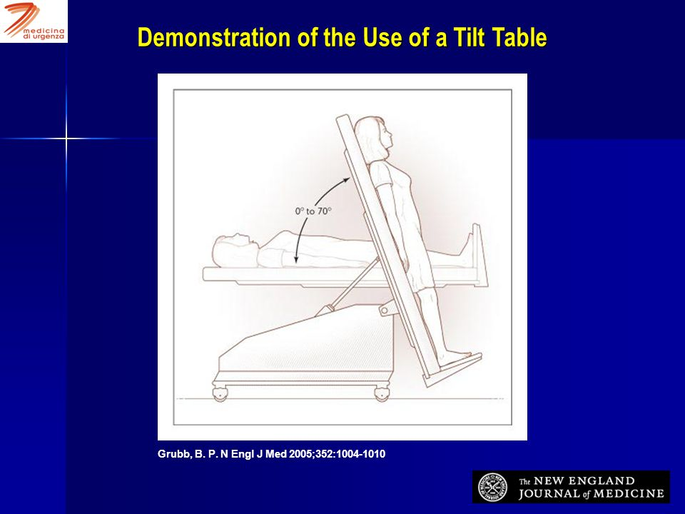Demonstration of the Use of a Tilt Table