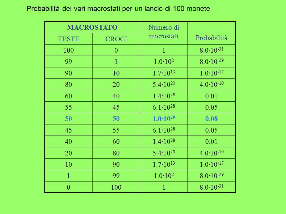 Probabilità dei vari macrostati per un lancio di 100 monete