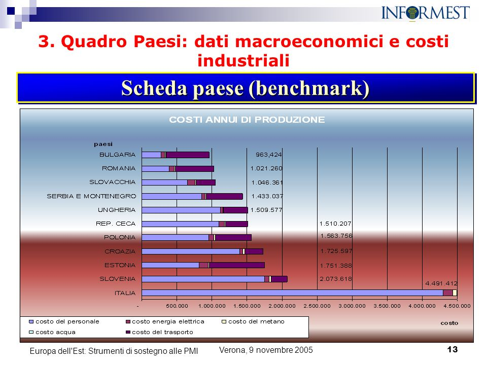 Scheda paese (benchmark)
