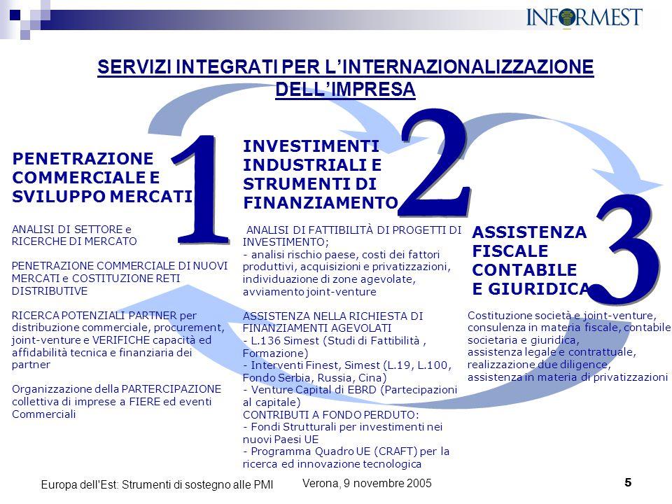 SERVIZI INTEGRATI PER L'INTERNAZIONALIZZAZIONE DELL'IMPRESA