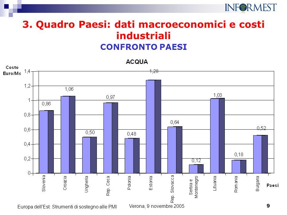 3. Quadro Paesi: dati macroeconomici e costi industriali