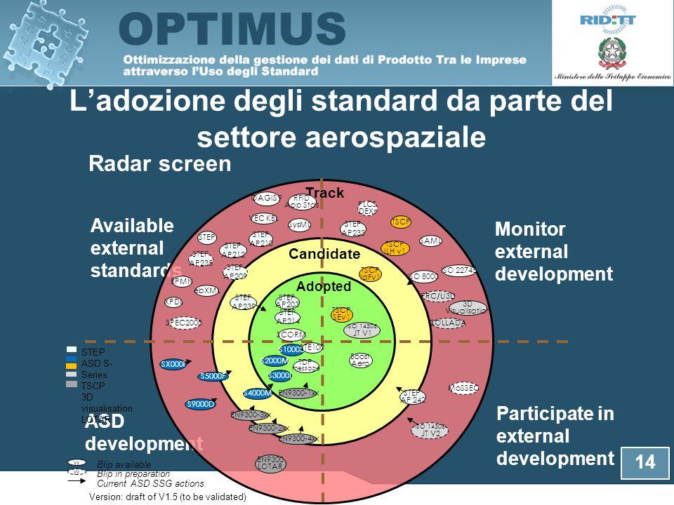 L'adozione degli standard da parte del settore aerospaziale