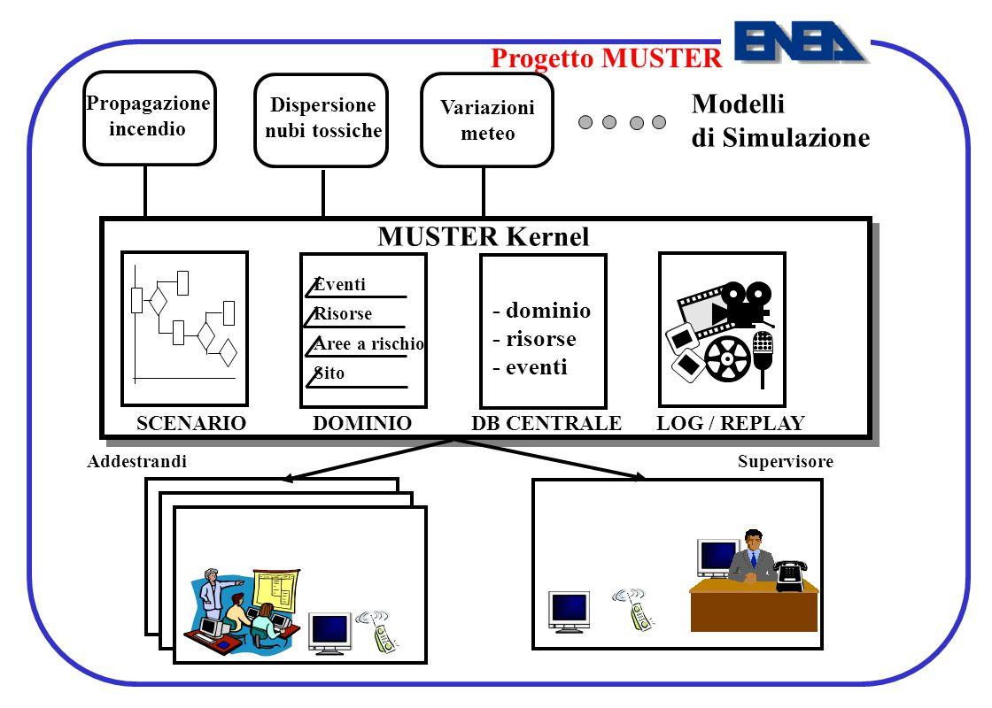 Progetto MUSTER Modelli di Simulazione MUSTER Kernel - dominio