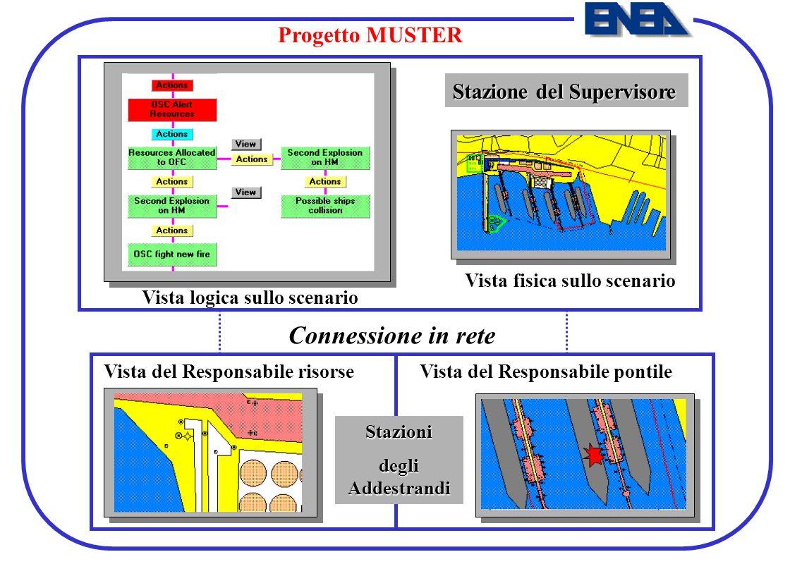 Connessione in rete Progetto MUSTER Stazione del Supervisore