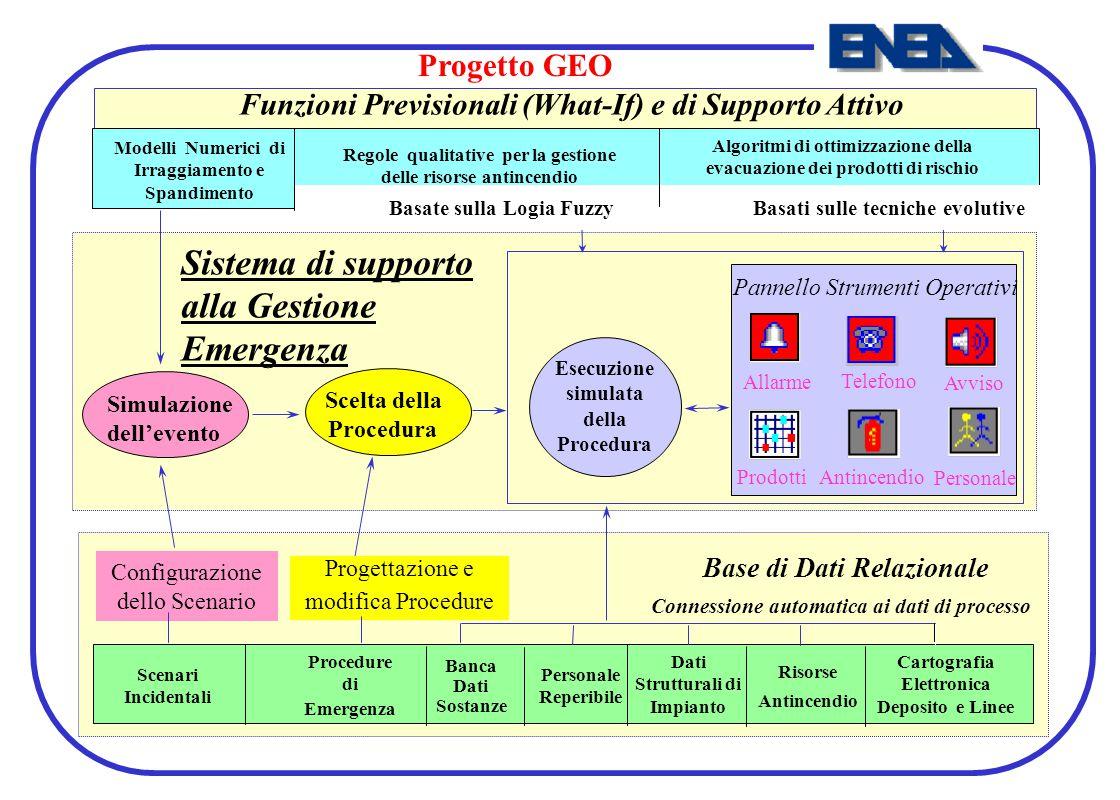 Funzioni Previsionali (What-If) e di Supporto Attivo
