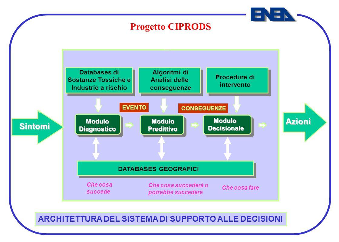 Progetto CIPRODS Azioni Sintomi