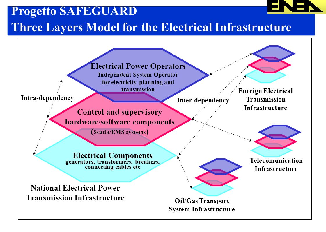 Three Layers Model for the Electrical Infrastructure