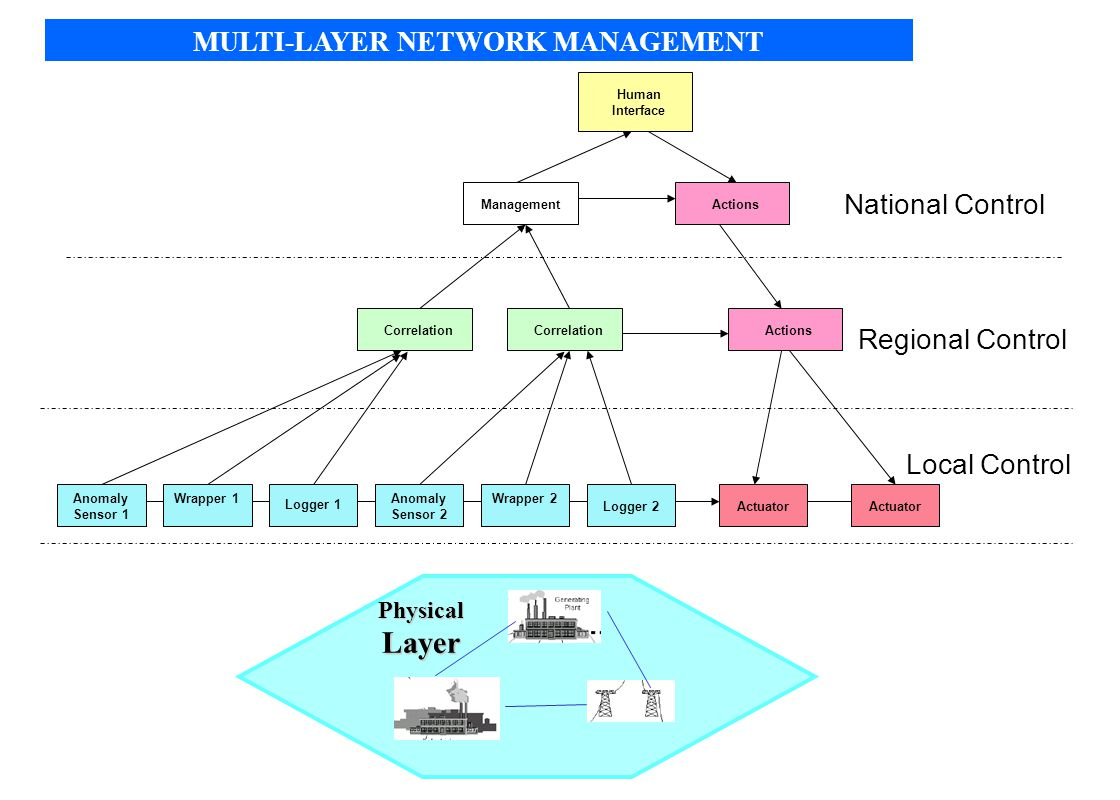 MULTI-LAYER NETWORK MANAGEMENT