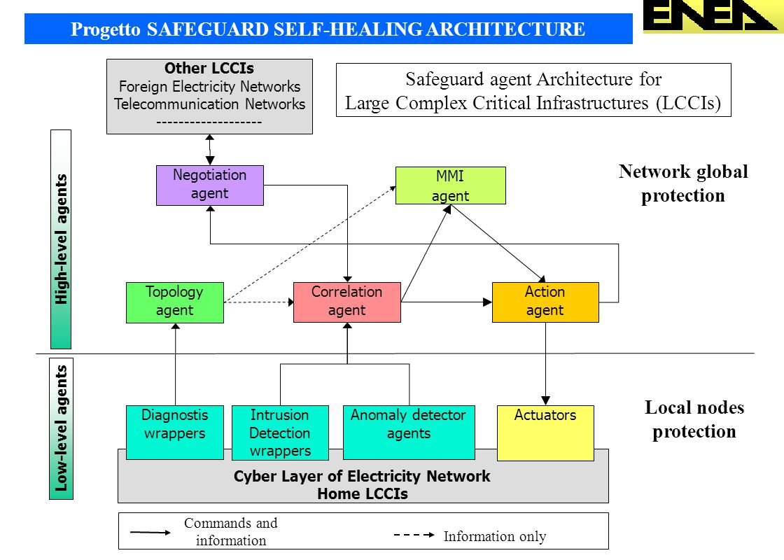 Progetto SAFEGUARD SELF-HEALING ARCHITECTURE Network global protection