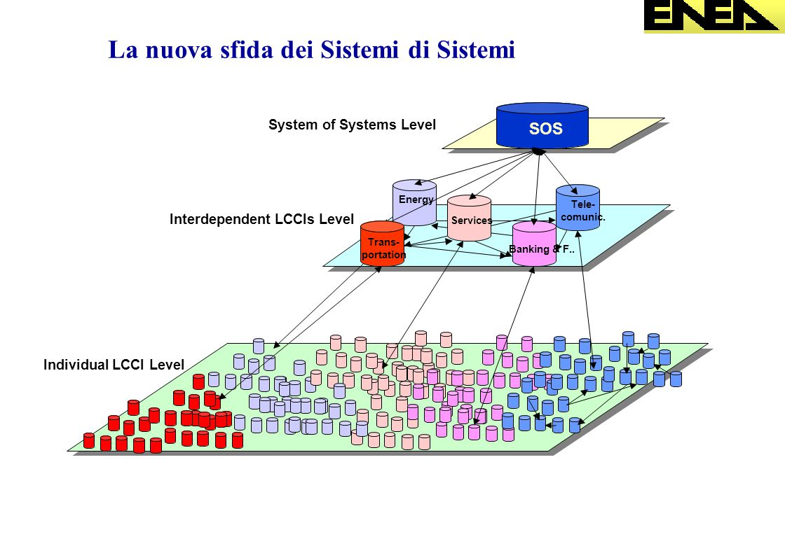 La nuova sfida dei Sistemi di Sistemi