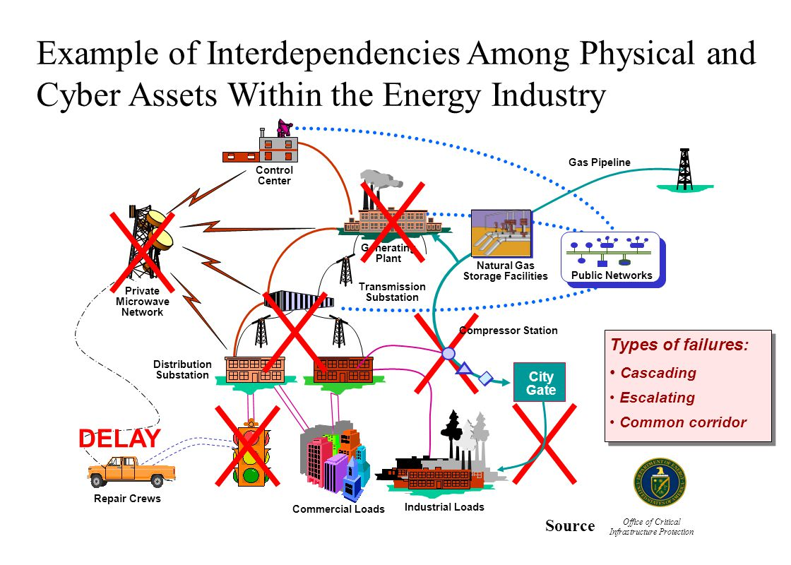 Example of Interdependencies Among Physical and Cyber Assets Within the Energy Industry