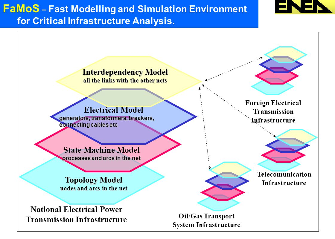 FaMoS – Fast Modelling and Simulation Environment for Critical Infrastructure Analysis.