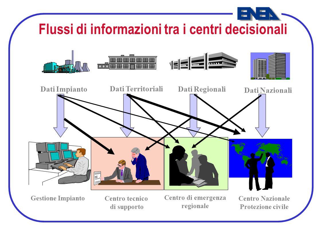 Flussi di informazioni tra i centri decisionali