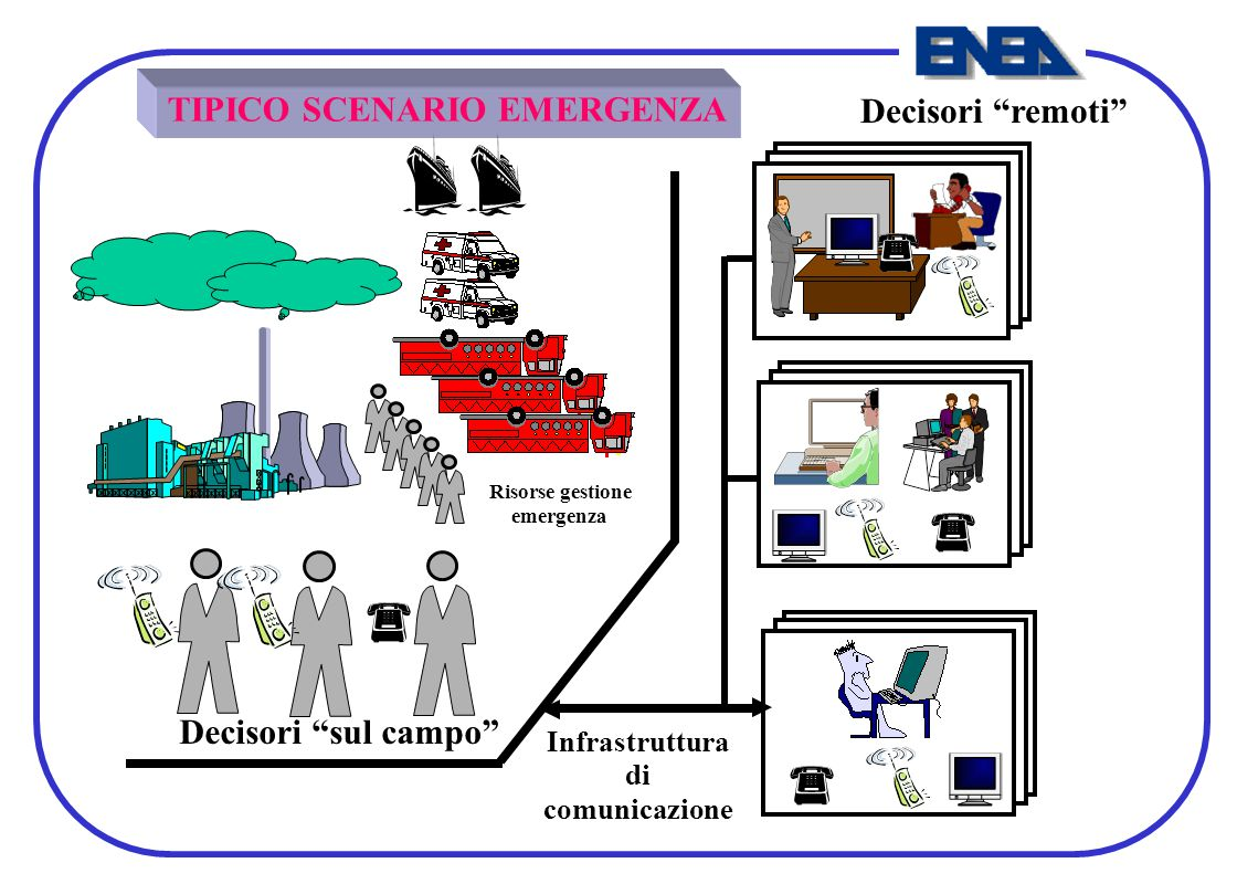 TIPICO SCENARIO EMERGENZA Decisori remoti