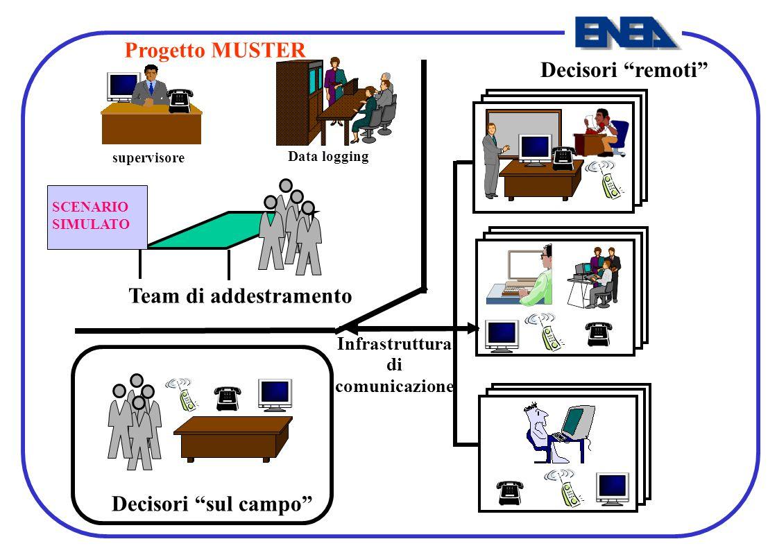 Progetto MUSTER Decisori remoti Team di addestramento