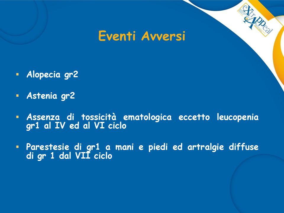 Eventi Avversi Alopecia gr2 Astenia gr2