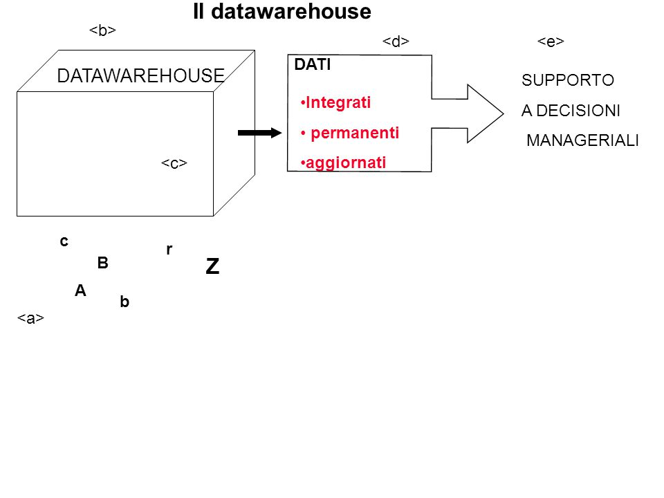Il datawarehouse Z DATAWAREHOUSE <b> <d> <e> DATI