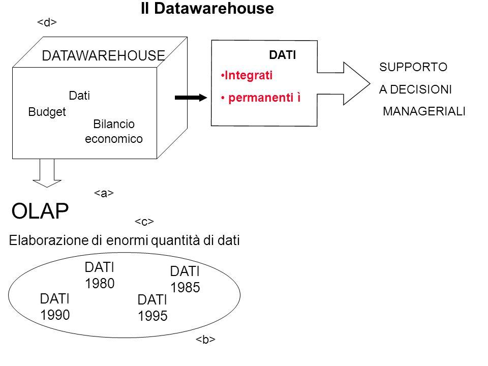 OLAP Il Datawarehouse Datawarehouse DATAWAREHOUSE
