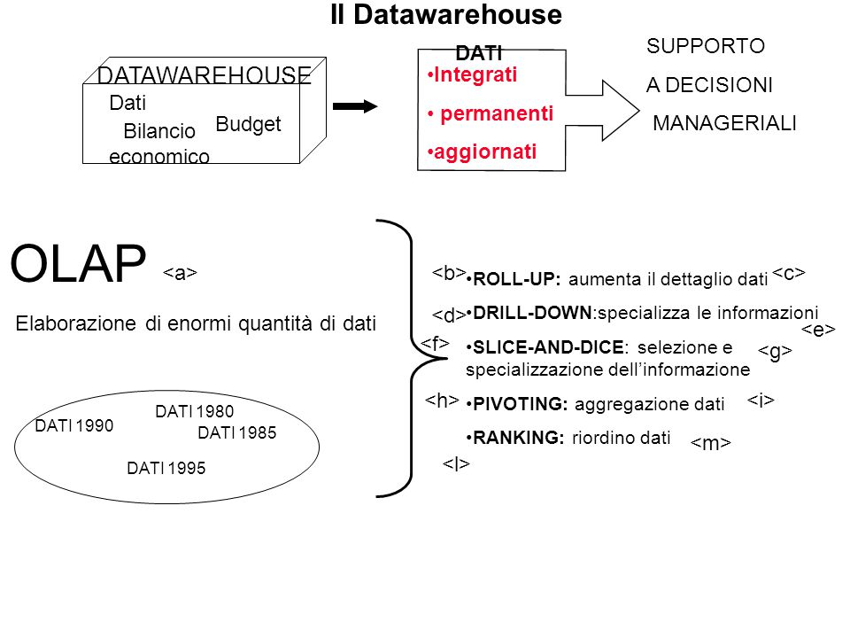 OLAP Il Datawarehouse DATAWAREHOUSE