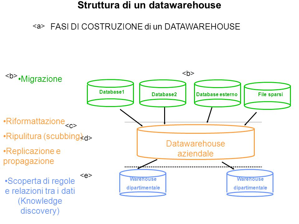 Struttura di un datawarehouse