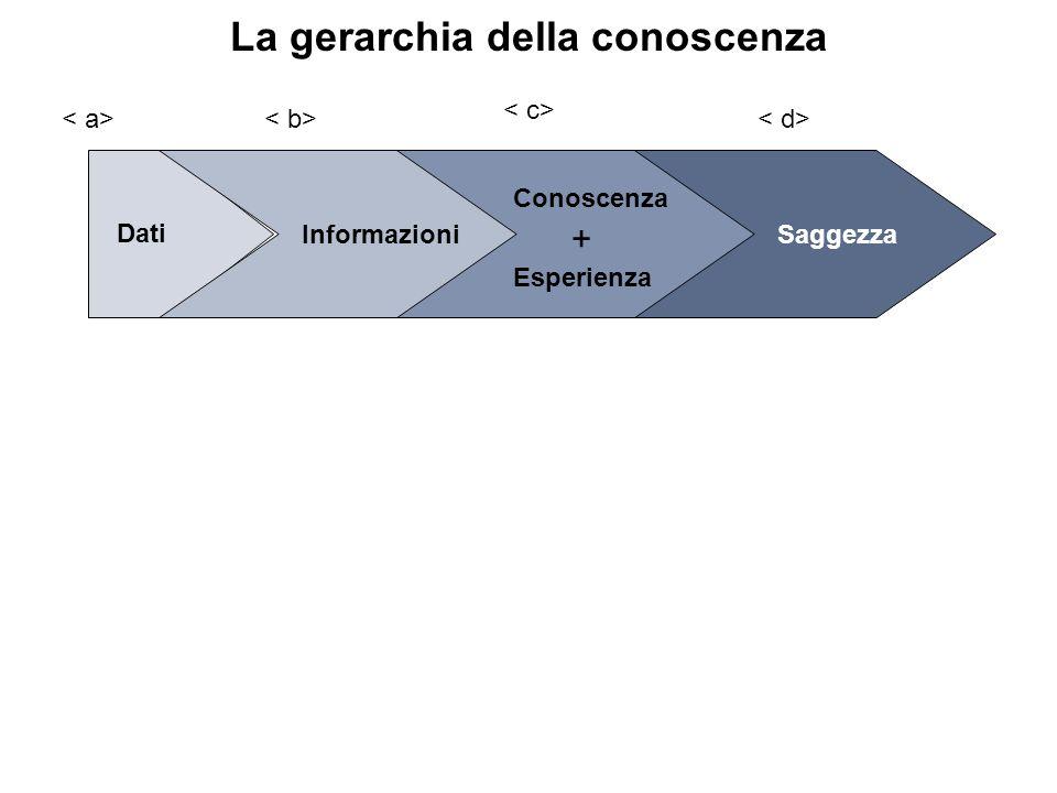 La gerarchia della conoscenza