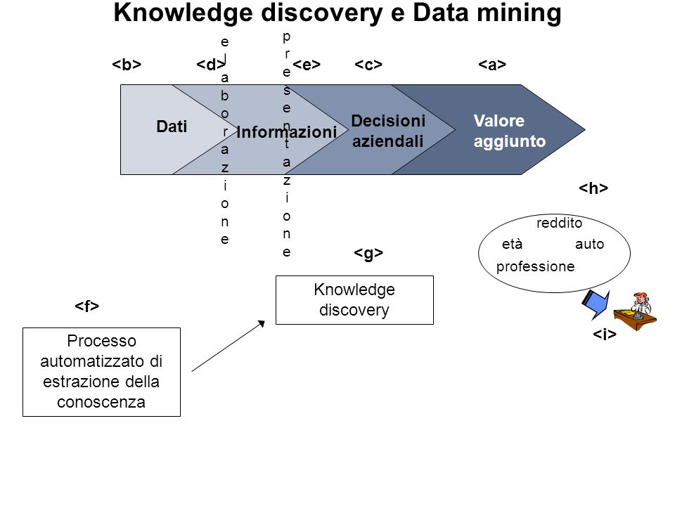 Knowledge discovery e Data mining