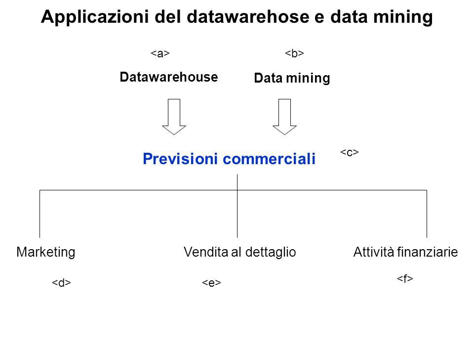 Applicazioni del datawarehose e data mining