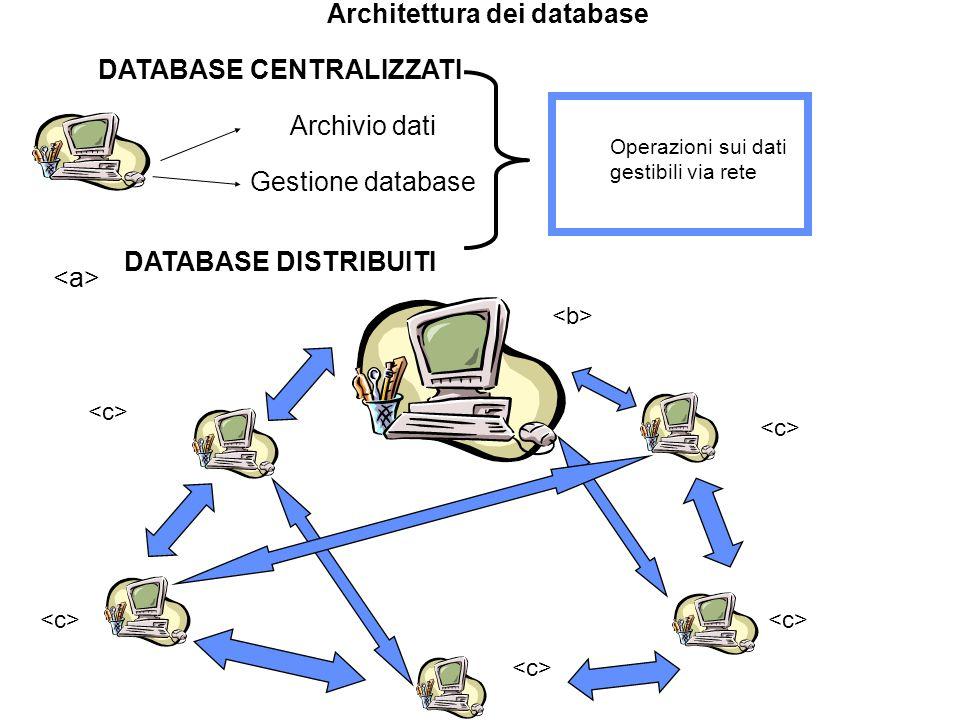 Architettura dei database
