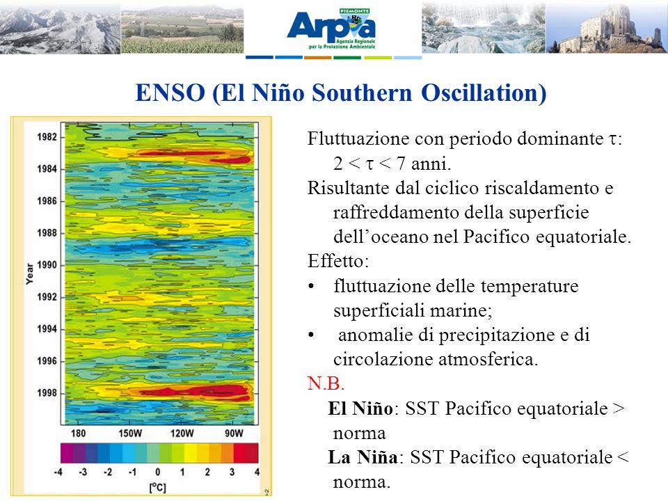 ENSO (El Niño Southern Oscillation)