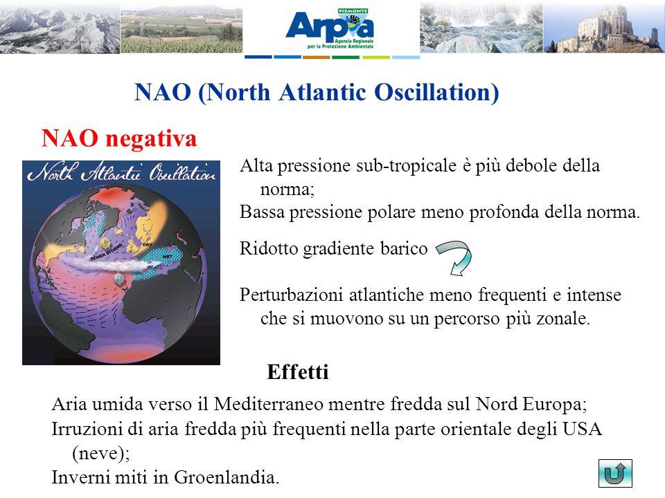 NAO (North Atlantic Oscillation)