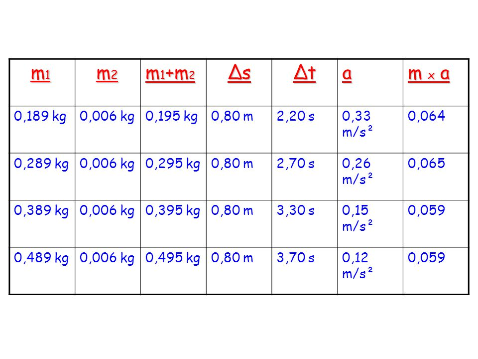 m1 m2 m1+m2 Δs Δt a m x a 0,189 kg 0,006 kg 0,195 kg 0,80 m 2,20 s