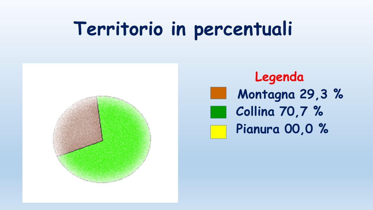Territorio in percentuali