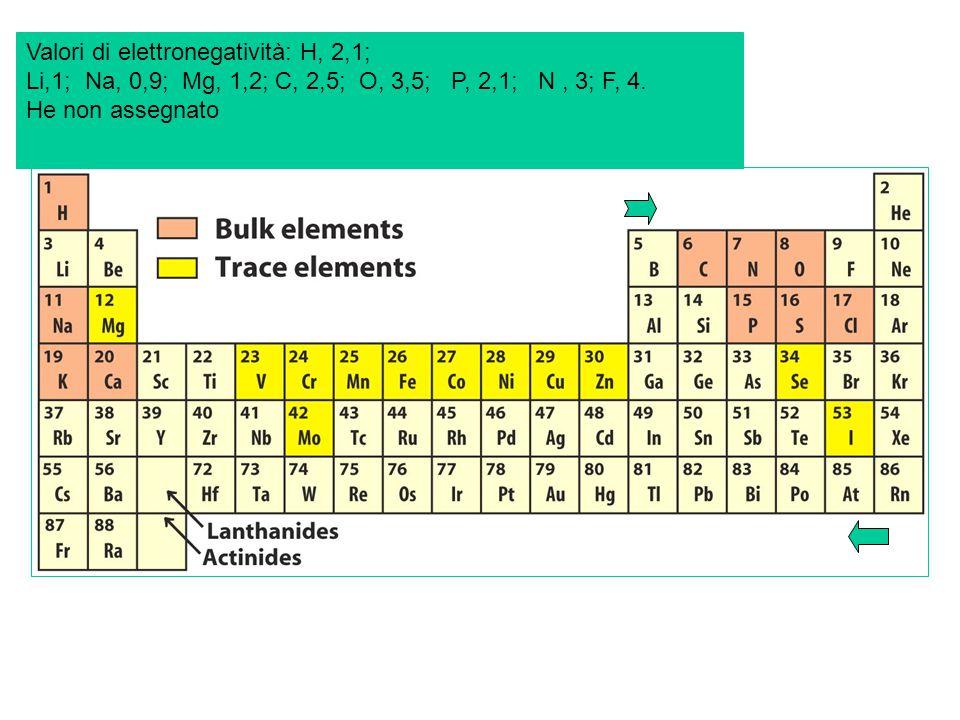 Valori di elettronegatività: H, 2,1;