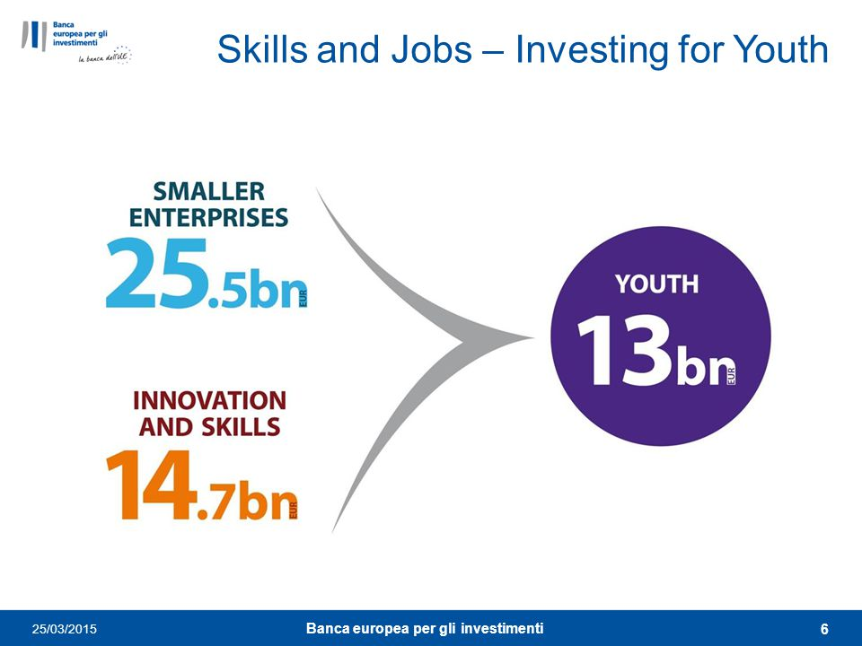 Skills and Jobs – Investing for Youth