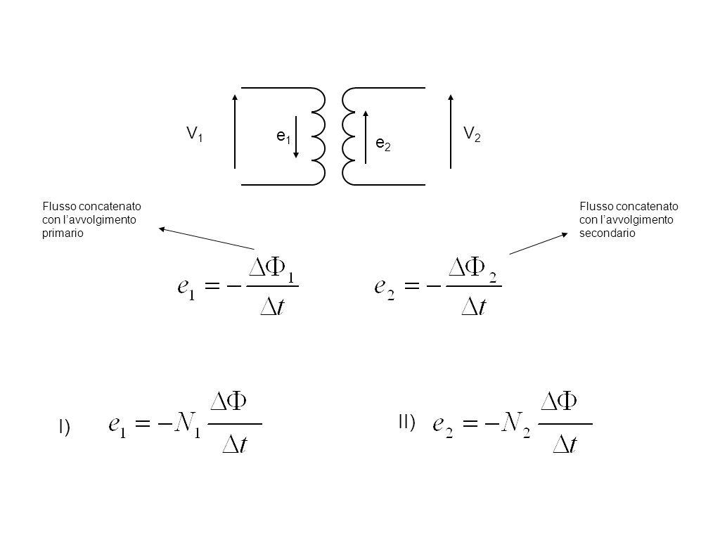 II) I) V1 V2 e2 e1 Flusso concatenato con l'avvolgimento primario