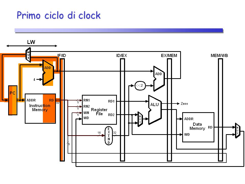 Primo ciclo di clock LW 19