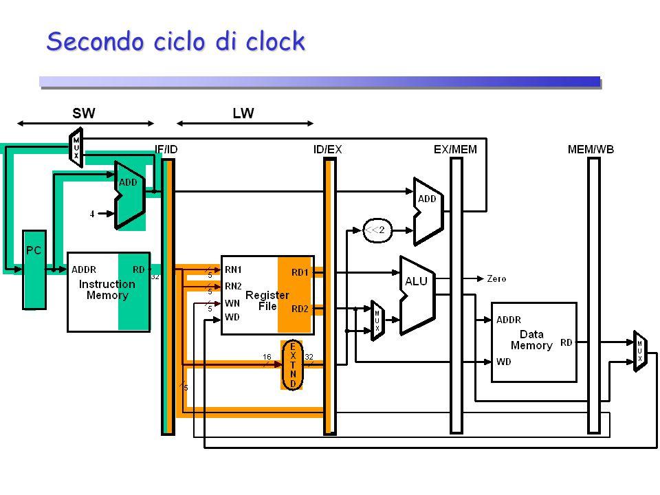 Secondo ciclo di clock SW LW 20