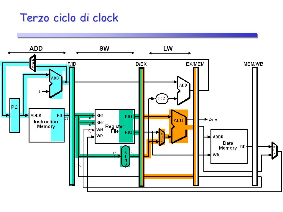 Terzo ciclo di clock ADD SW LW 21