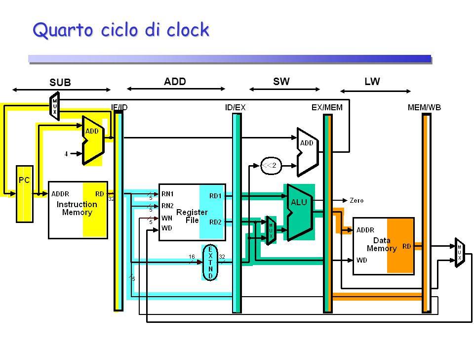 Quarto ciclo di clock SUB ADD SW LW 22