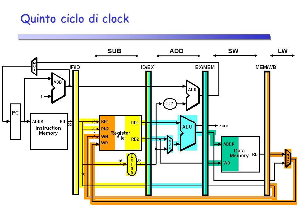 Quinto ciclo di clock SUB ADD SW LW 23