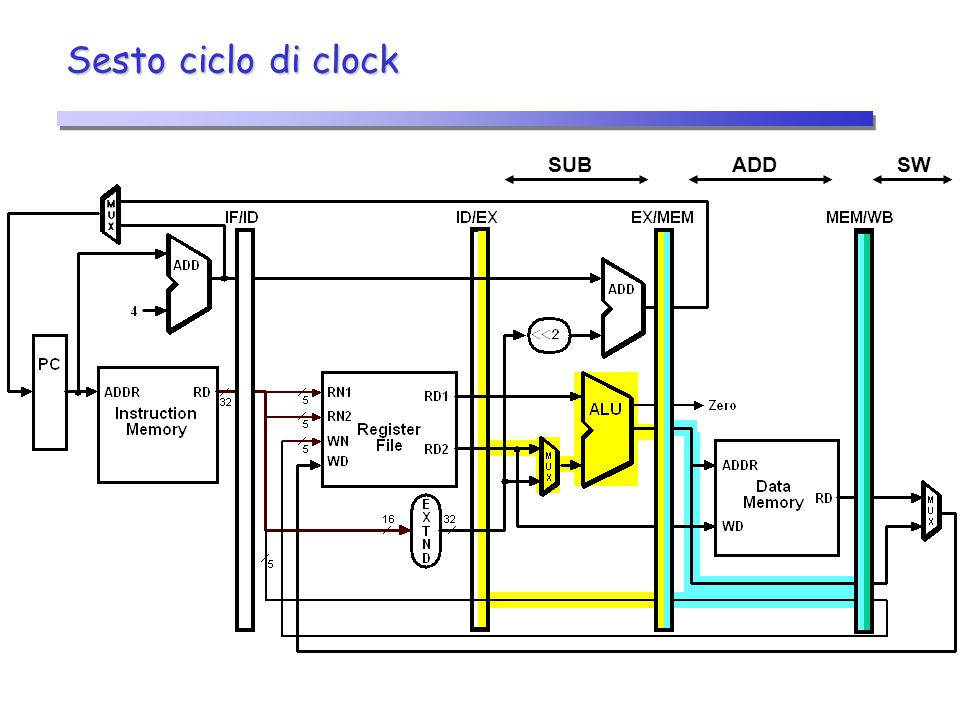 Sesto ciclo di clock SUB ADD SW 24