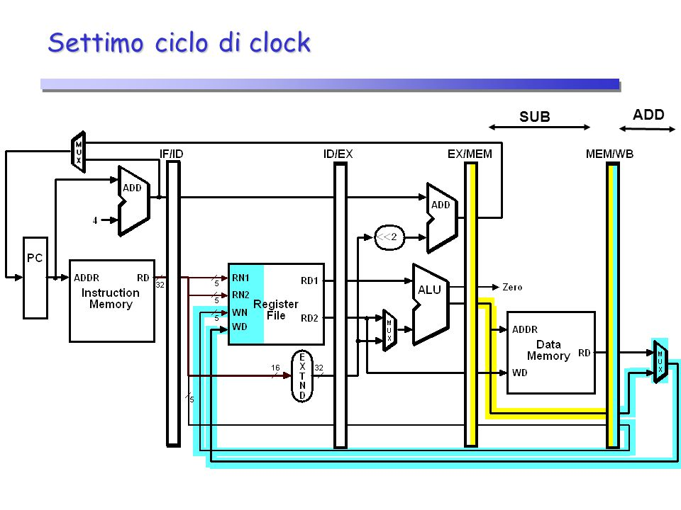 Settimo ciclo di clock SUB ADD 25