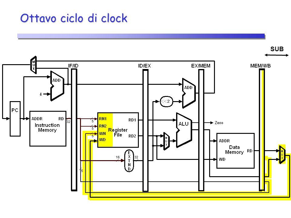 Ottavo ciclo di clock SUB 26