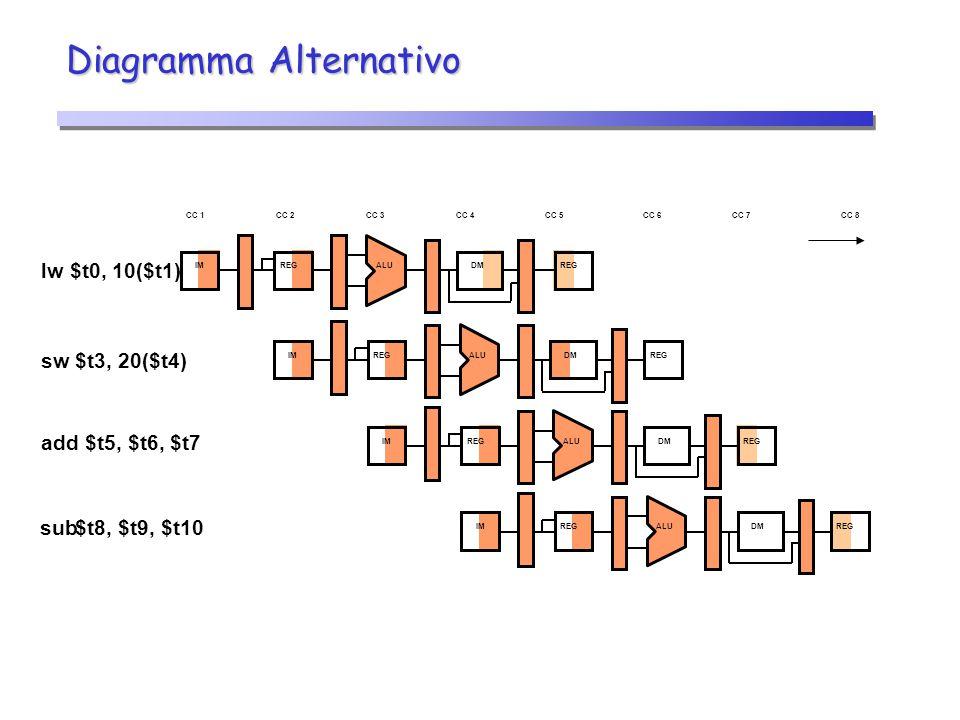 Diagramma Alternativo