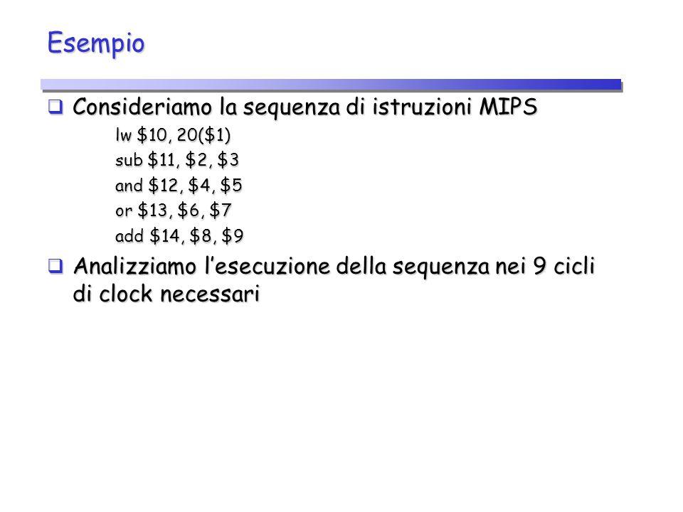 Esempio Consideriamo la sequenza di istruzioni MIPS