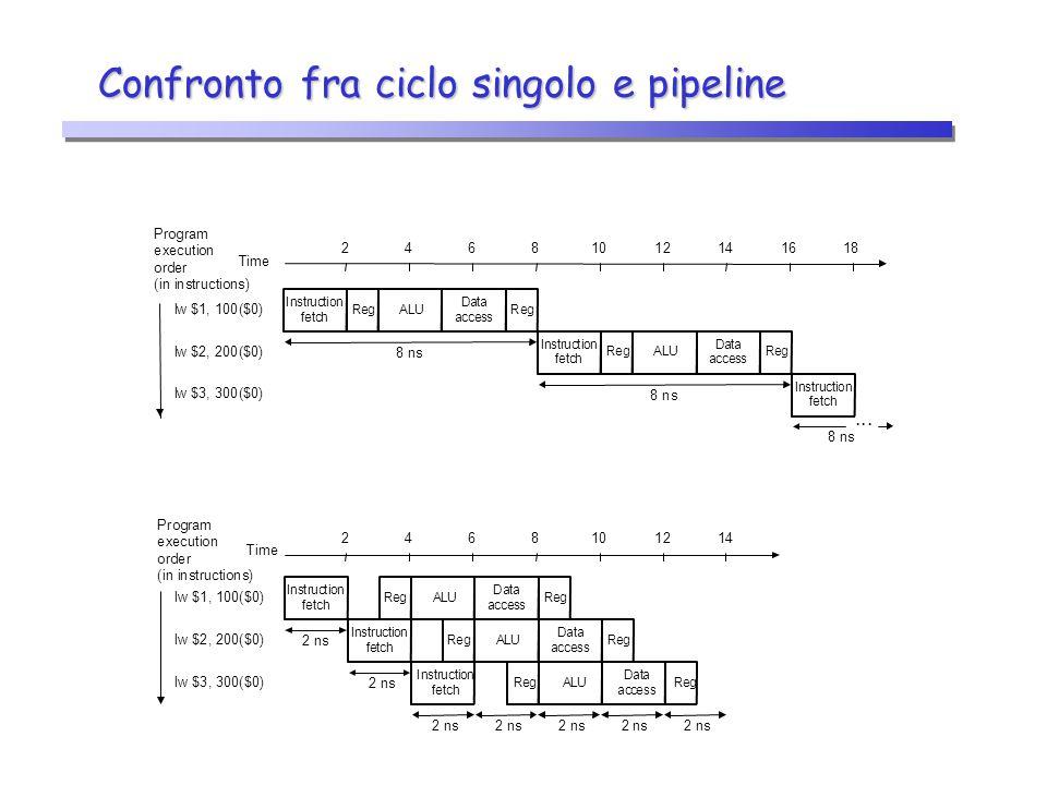 Confronto fra ciclo singolo e pipeline