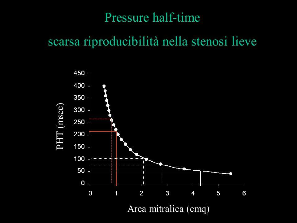 scarsa riproducibilità nella stenosi lieve