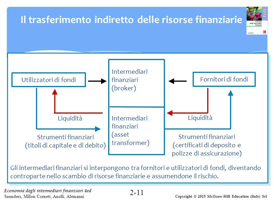 Il trasferimento indiretto delle risorse finanziarie