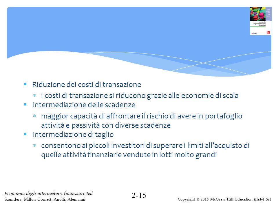 Riduzione dei costi di transazione